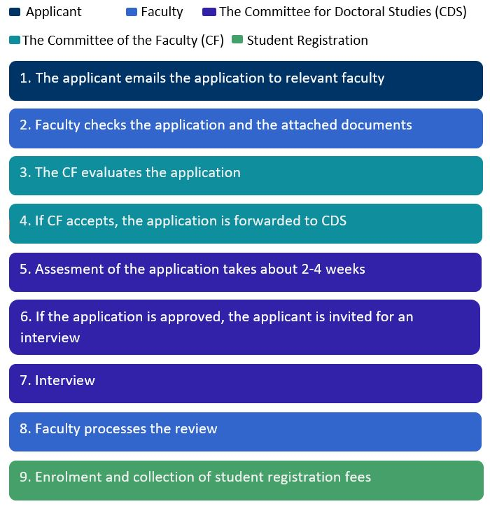 Picture of the application process